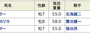有馬の屈辱は川崎でリベンジ成功!!今年もカオなし情報を見逃すな!