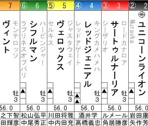サートゥルナーリア皐月賞<再現>菊花賞回避で歴史は繰り返す