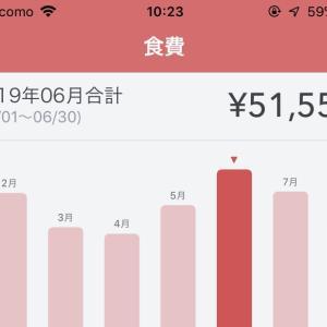 食費・日用品を、6万円以下にする方法。