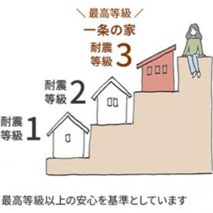 北関東で地震多発、耐震性能が試されるとき?