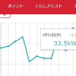 寒波の影響で変動する電気使用量(増加一方だけど^^;)