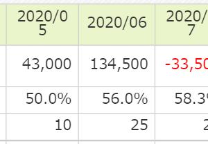 本日の225先物miniシステム(1105円の損失)