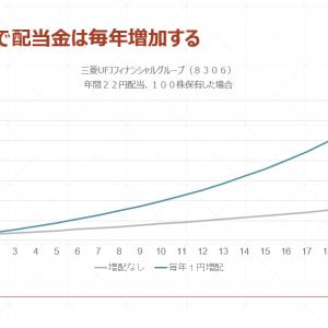 長田先生からのレポート:誰でもできる!?配当金投資のメリット