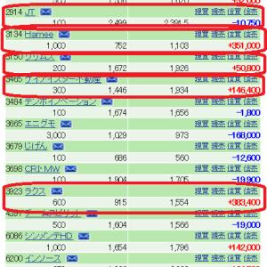 10月25日(金)成長株投資の実践会は、IPOから2年以内銘柄で10倍を目指す!?