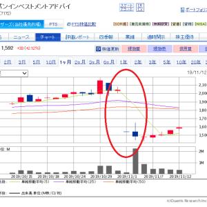 長田先生「猿も木から落ちる」からの、、株の利益250万円突破!?