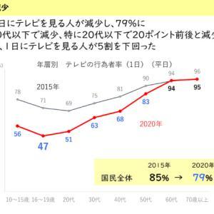 10~20代の約半数、ほぼテレビ見ず「衝撃的データ」~朝日新聞~