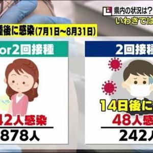 ブレイクスルー感染におけるリスク因子は?~ケアネットニュース~