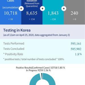 韓国のPCR検査を受けた人は、何パーセント?