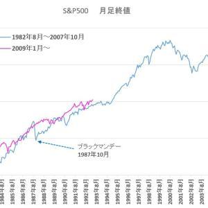 S&P500 の 長期的動向