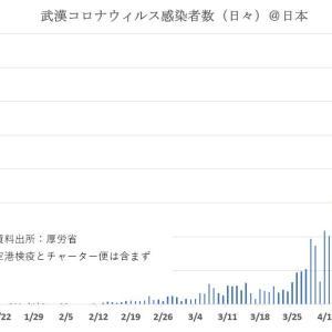 武漢コロナウィルス感染者数2020/4/13