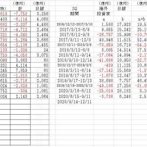 海外投資家の売買動向2020/7/10