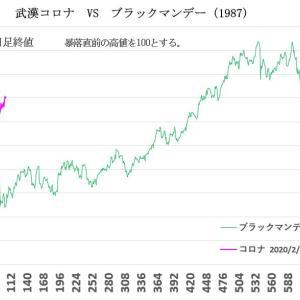 武漢コロナ VS 過去の暴落2020/7/17