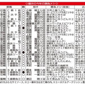 藤井聡太 新棋聖の勝負めし(昼食)