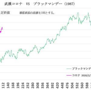 武漢コロナ VS 過去の暴落2020/7/24
