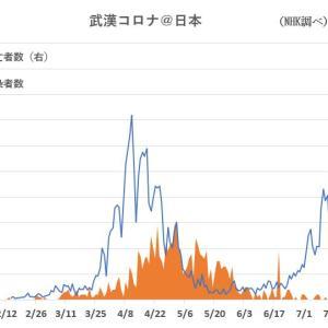 武漢コロナ VS インフルエンザ VS 浴槽