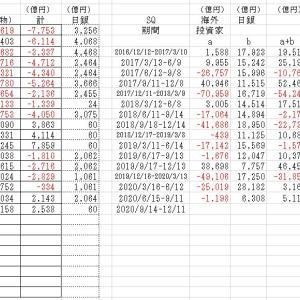 海外投資家の売買動向2020/7/17