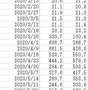 アメリカ雇用失業情勢2020/7/30