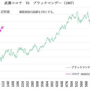 武漢コロナ VS 過去の暴落2020/7/31
