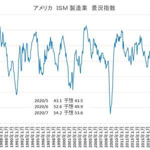 ISM 製造業景況指数2020/7