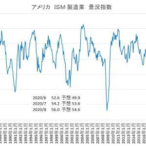 ISM製造業 景況指数2020/8