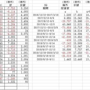 海外投資家の売買動向2020/8/28