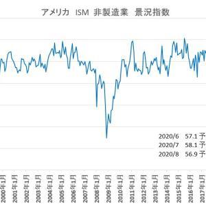 ISM非製造業 景況指数  2020/8