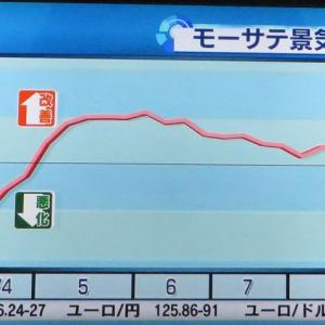 モーサテ景気先行指数2020/9/7