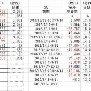 海外投資家の売買動向2020/9/4現在