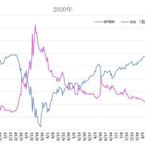 S&P500 と VIX 2020/9/11