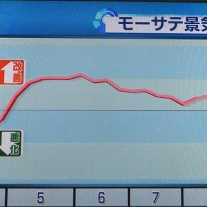 モーサテ景気先行指数2020/9/14