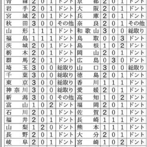 自民党 総裁選 地方票 2020/9/14