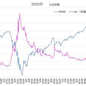 S&P500 と VIX 2020/9/18