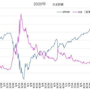 S&P500 と VIXをみると2020/9/25