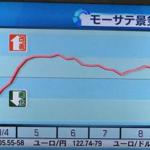 モーサテ景気先行指数2020/9/28