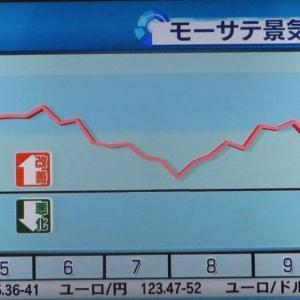 モーサテ景気先行指数2020/10/19