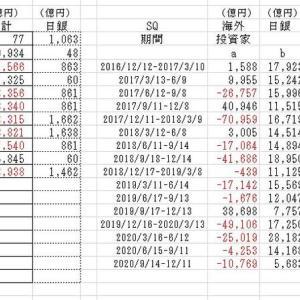 海外投資家の売買動向2020/10/16