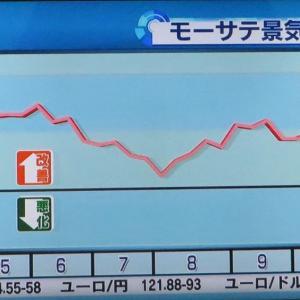 モーサテ景気先行指数2020/11/2