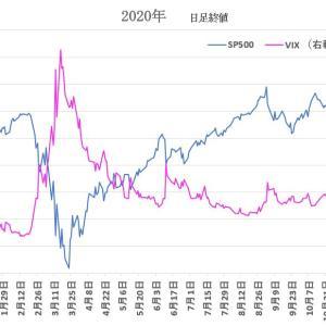 S&P500 と VIX を眺めて 2020/11/6