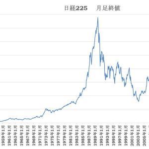 日経225の長期チャート 2020/11/9