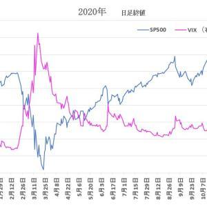 S&P500  と VIX   2020/11/13