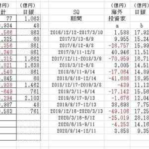 海外投資家の売買動向2020/11/13