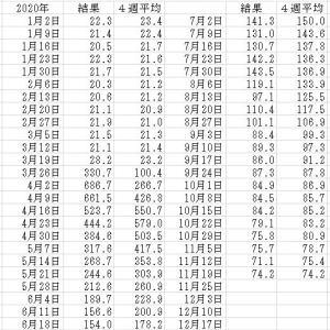 アメリカの雇用情勢2020/11/19