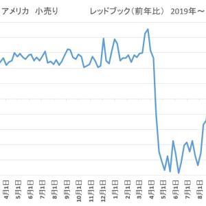 アメリカ 小売り 住宅 2020/11/24