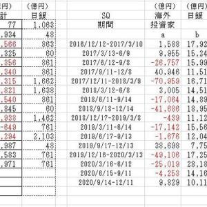 海外投資家の売買動向2020/11/20