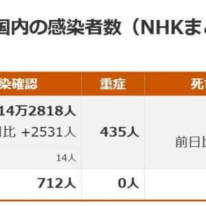 武漢コロナの状況2020/11/27