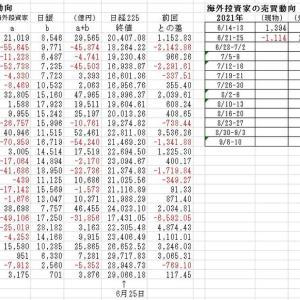 海外投資家の売買動向 2021/6/25