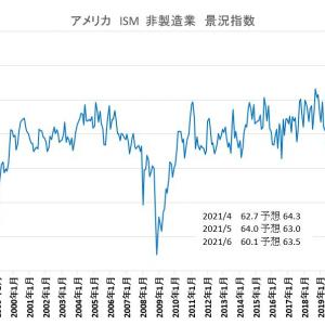 アメリカ ISM非製造業 景況指数 2021年6月