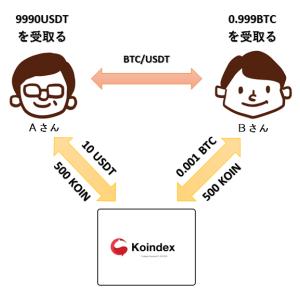 【KOINDEX】取引マイニングの仕組み!図解入りでどこよりもわかり易く解説