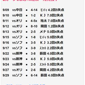 広島カープ2軍、13連敗。
