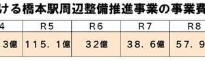 橋本駅周辺のリニア関連都市基盤整備に約372億円と、議会で初めて答弁 ―― 2021年3月定例会議代表質問報告⑥